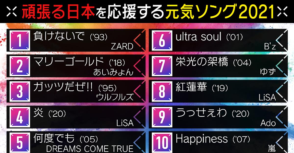B'z「ultra soul」が6位にランクインしたMステ「頑張る日本を応援してくれる元気ソング2021」
